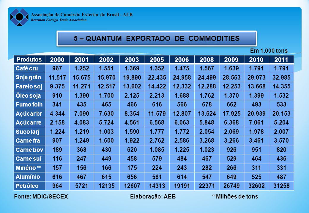 5 – QUANTUM EXPORTADO DE COMMODITIES