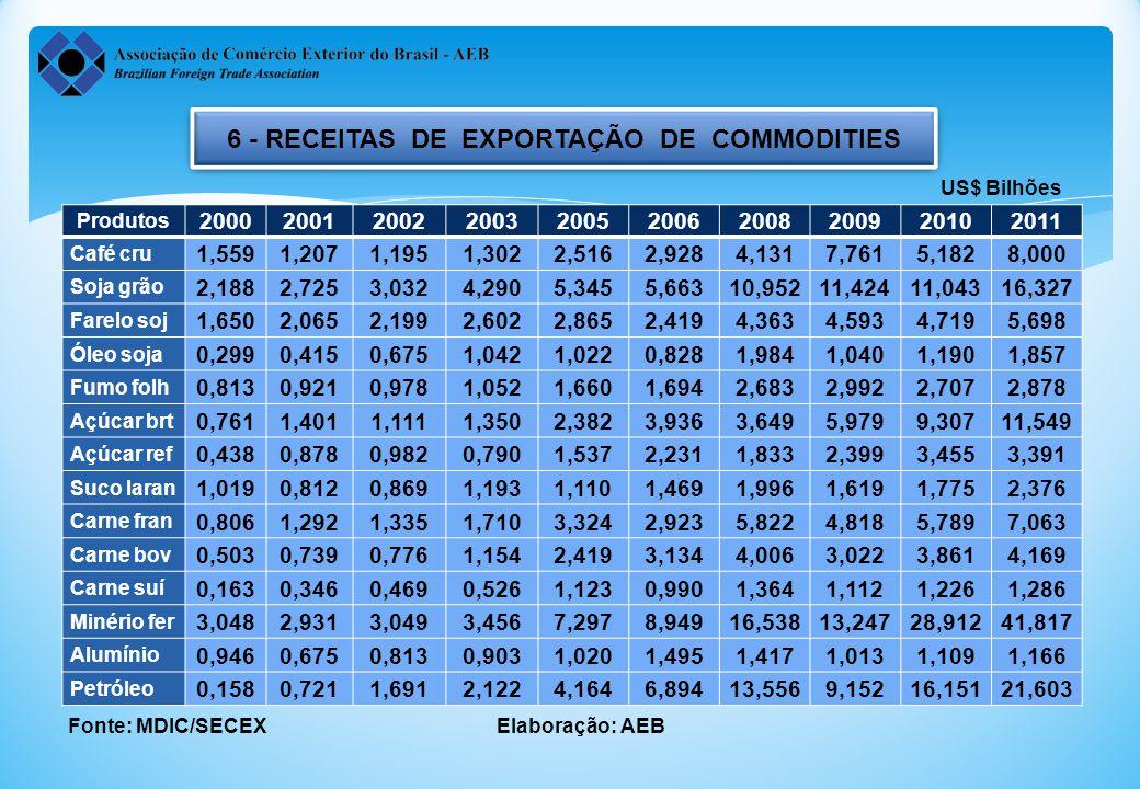 6 - RECEITAS DE EXPORTAÇÃO DE COMMODITIES