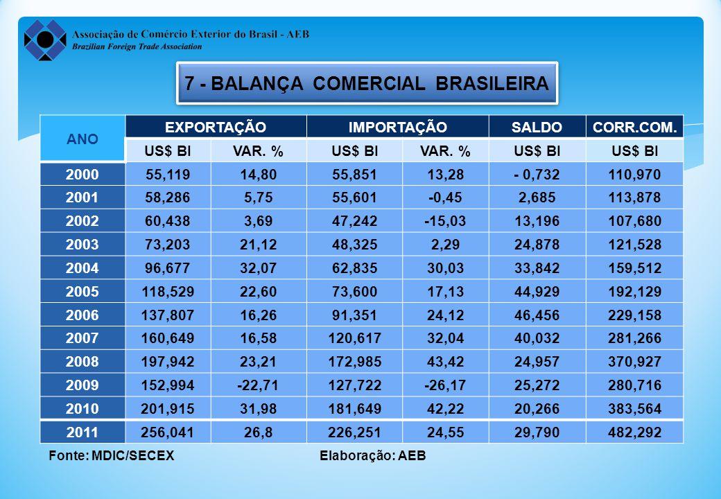 7 - BALANÇA COMERCIAL BRASILEIRA
