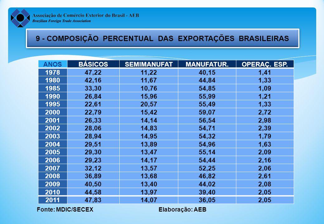 9 - COMPOSIÇÃO PERCENTUAL DAS EXPORTAÇÕES BRASILEIRAS