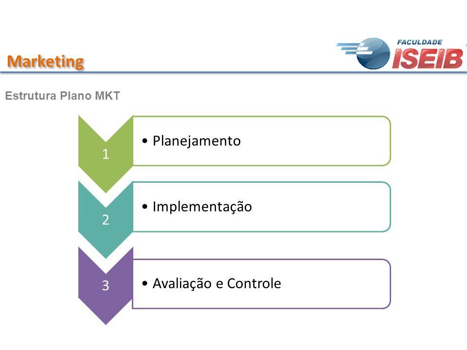 Marketing 1 Planejamento 2 Implementação 3 Avaliação e Controle