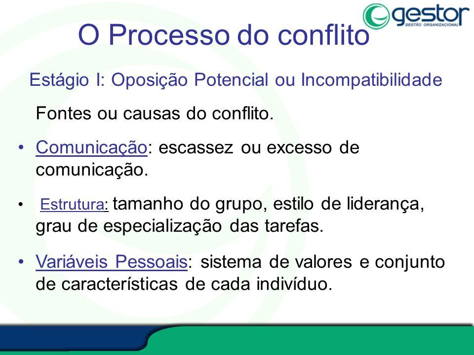 O Processo do conflito Estágio I: Oposição Potencial ou Incompatibilidade. Fontes ou causas do conflito.