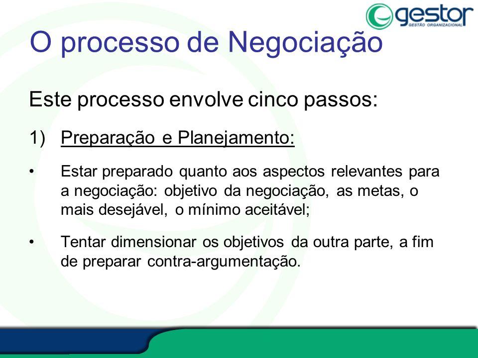 O processo de Negociação