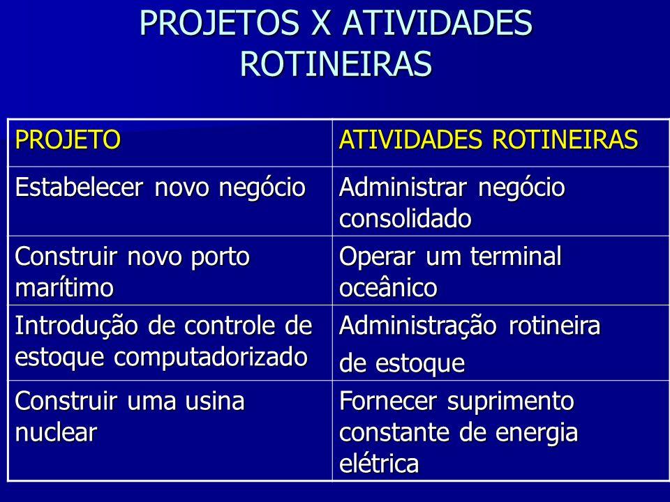 PROJETOS X ATIVIDADES ROTINEIRAS