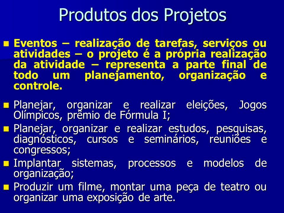 Produtos dos Projetos