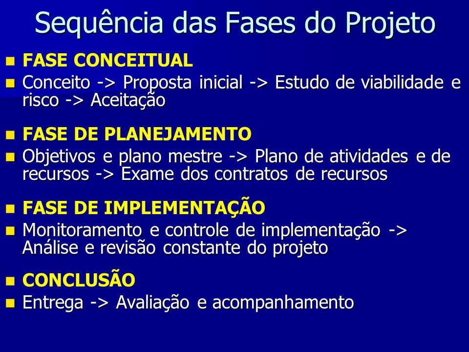 Sequência das Fases do Projeto