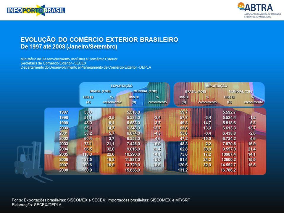 EVOLUÇÃO DO COMÉRCIO EXTERIOR BRASILEIRO