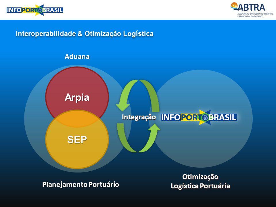 Otimização Logística Portuária Planejamento Portuário