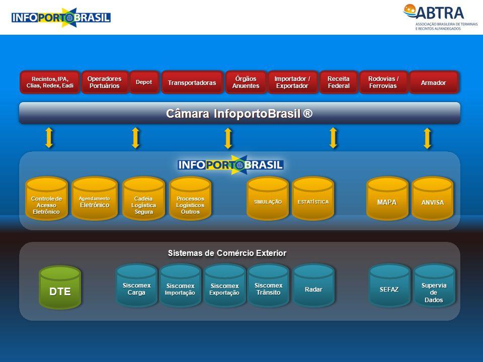 Câmara InfoportoBrasil ®