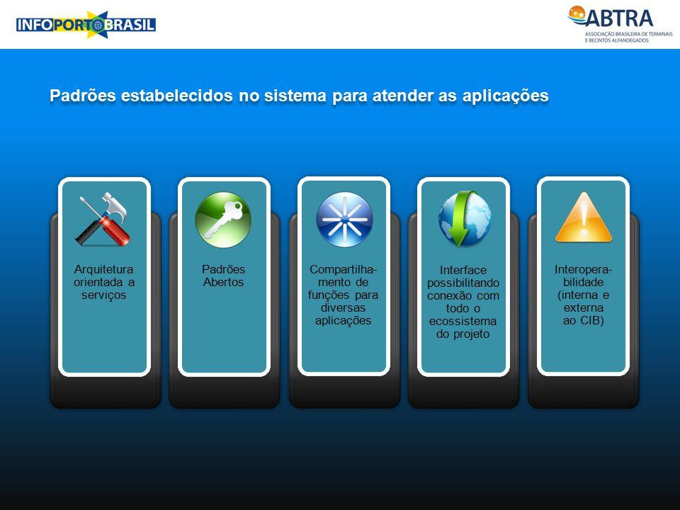 Padrões estabelecidos no sistema para atender as aplicações
