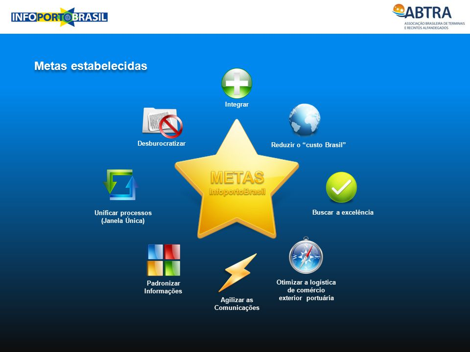 METAS InfoportoBrasil