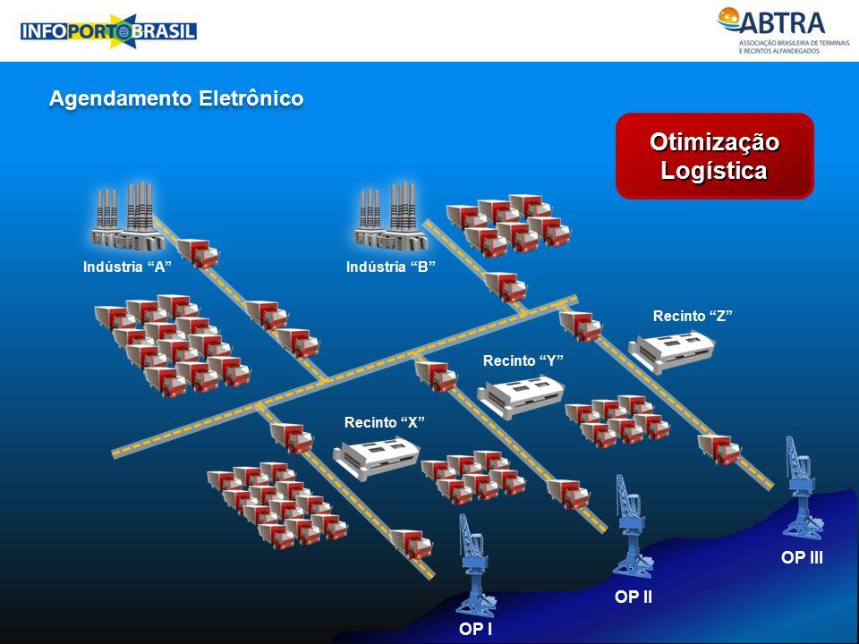 Otimização Logística Agendamento Eletrônico Industria OP III OP II