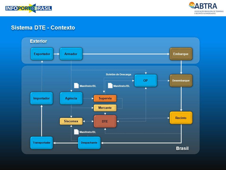 Sistema DTE - Contexto Industria Exterior Brasil Exportador Armador