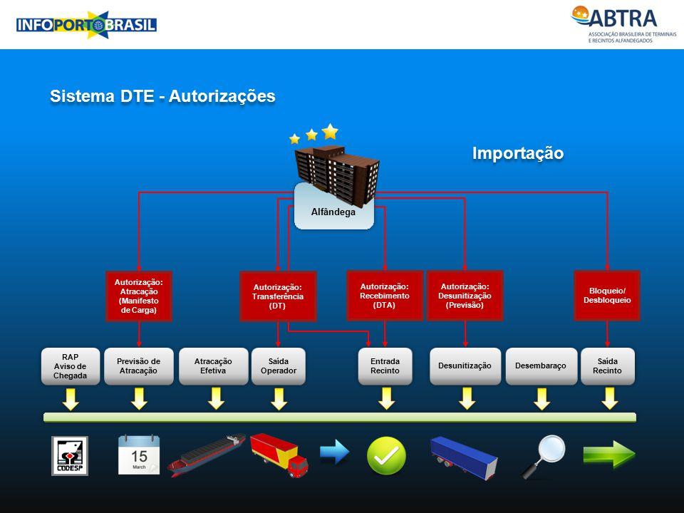 Sistema DTE - Autorizações