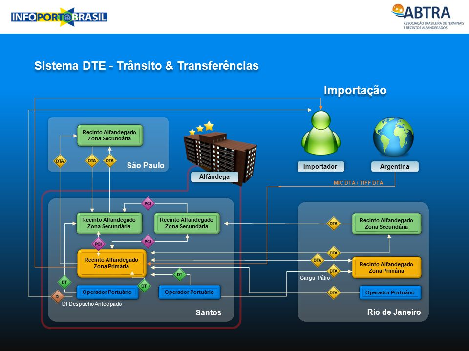 Sistema DTE - Trânsito & Transferências