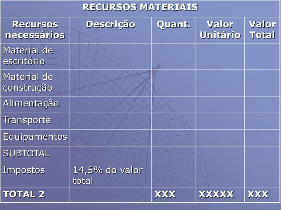 RECURSOS MATERIAIS Recursos necessários. Descrição. Quant. Valor Unitário. Valor Total. Material de escritório.