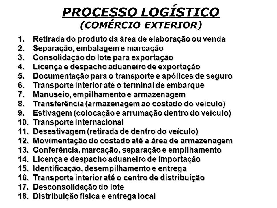 PROCESSO LOGÍSTICO (COMÉRCIO EXTERIOR)