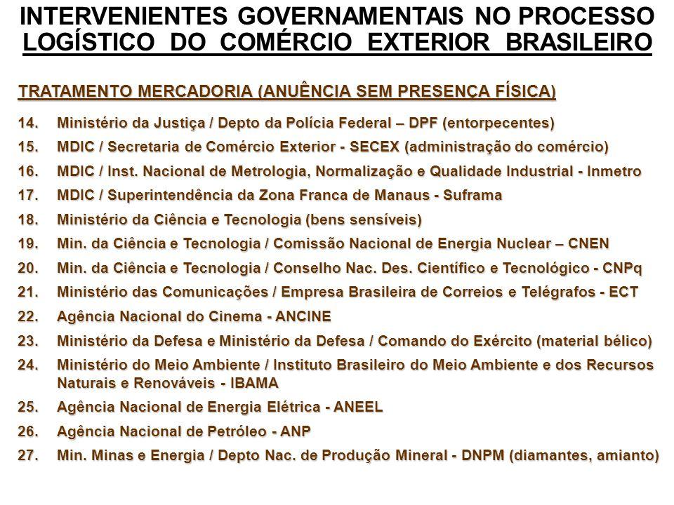 INTERVENIENTES GOVERNAMENTAIS NO PROCESSO LOGÍSTICO DO COMÉRCIO EXTERIOR BRASILEIRO