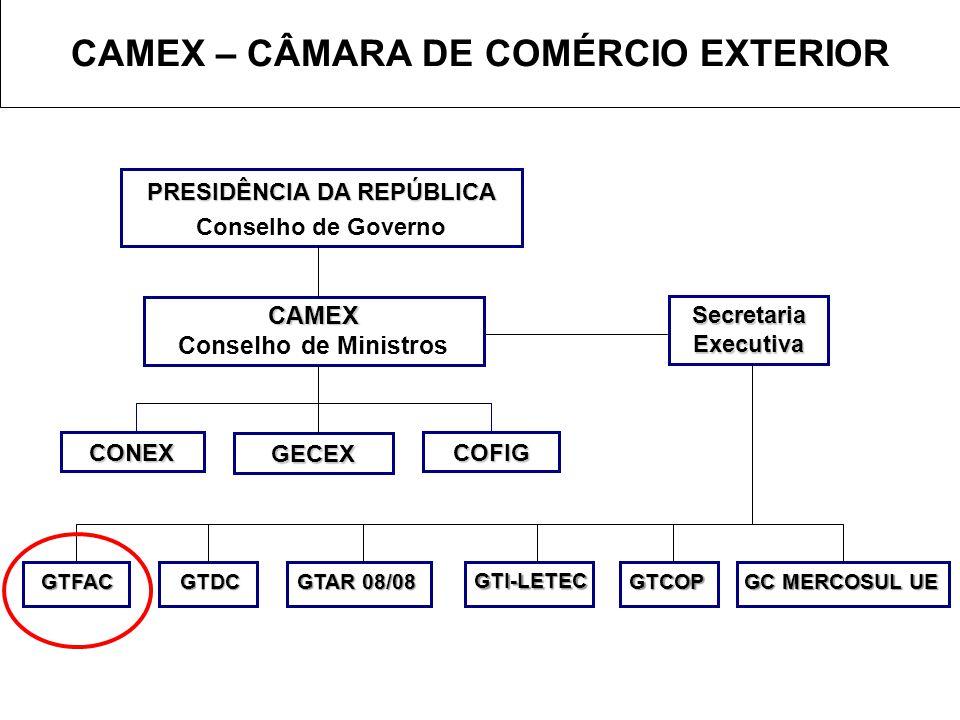 CAMEX – CÂMARA DE COMÉRCIO EXTERIOR PRESIDÊNCIA DA REPÚBLICA