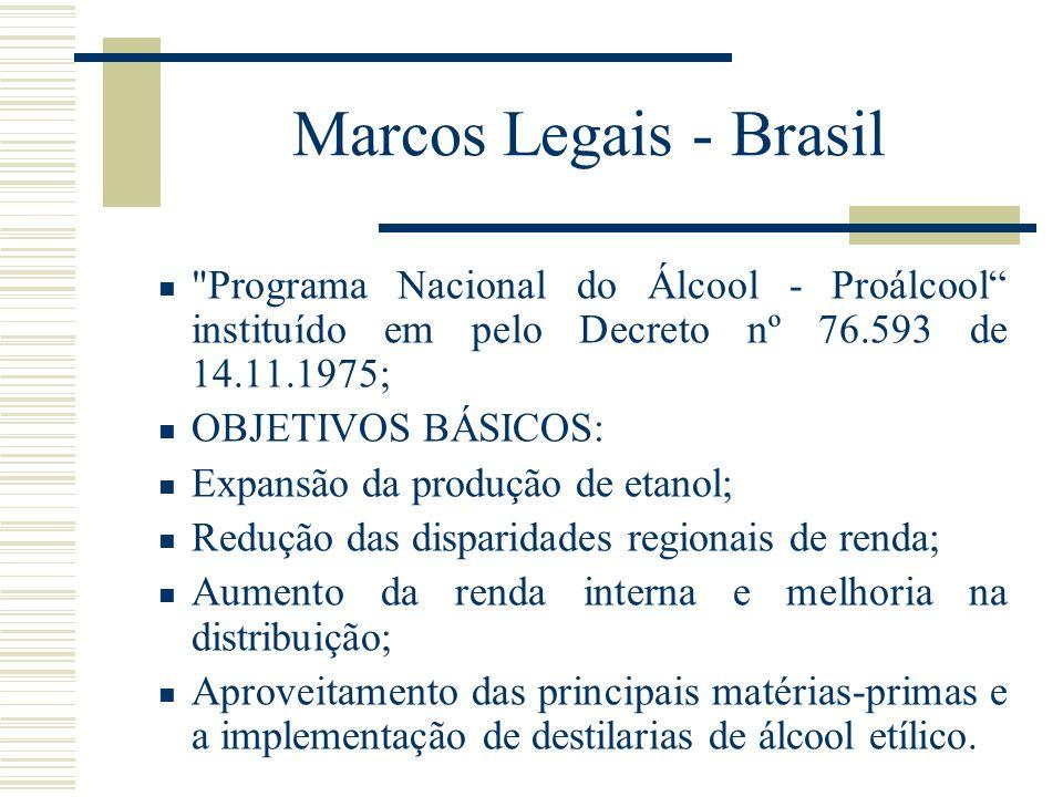 Marcos Legais - Brasil Programa Nacional do Álcool - Proálcool instituído em pelo Decreto nº 76.593 de 14.11.1975;