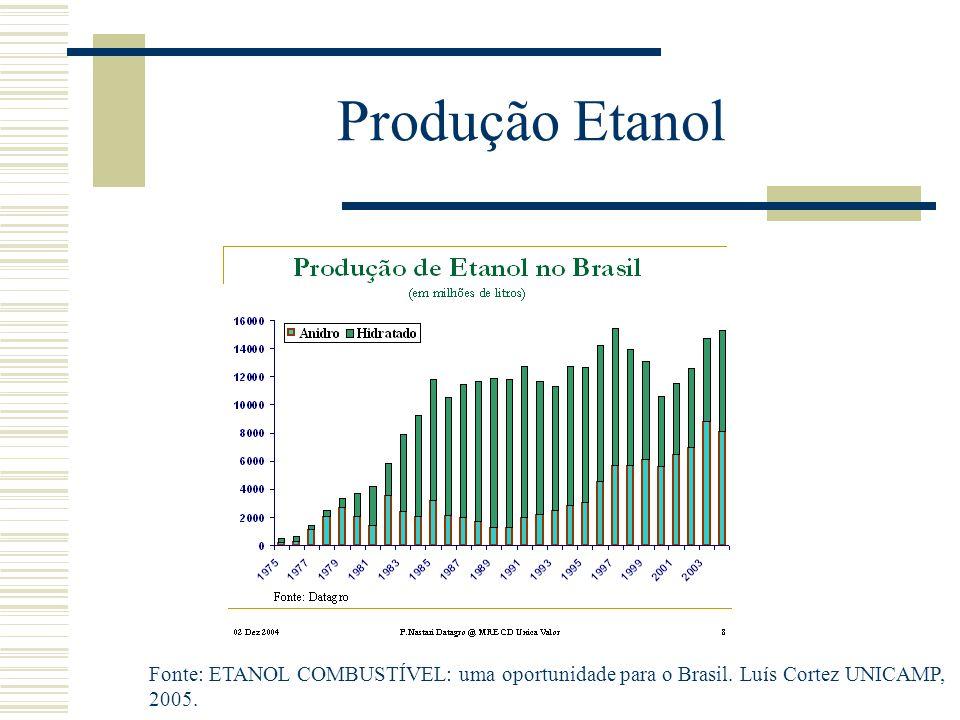 Produção Etanol Fonte: ETANOL COMBUSTÍVEL: uma oportunidade para o Brasil.