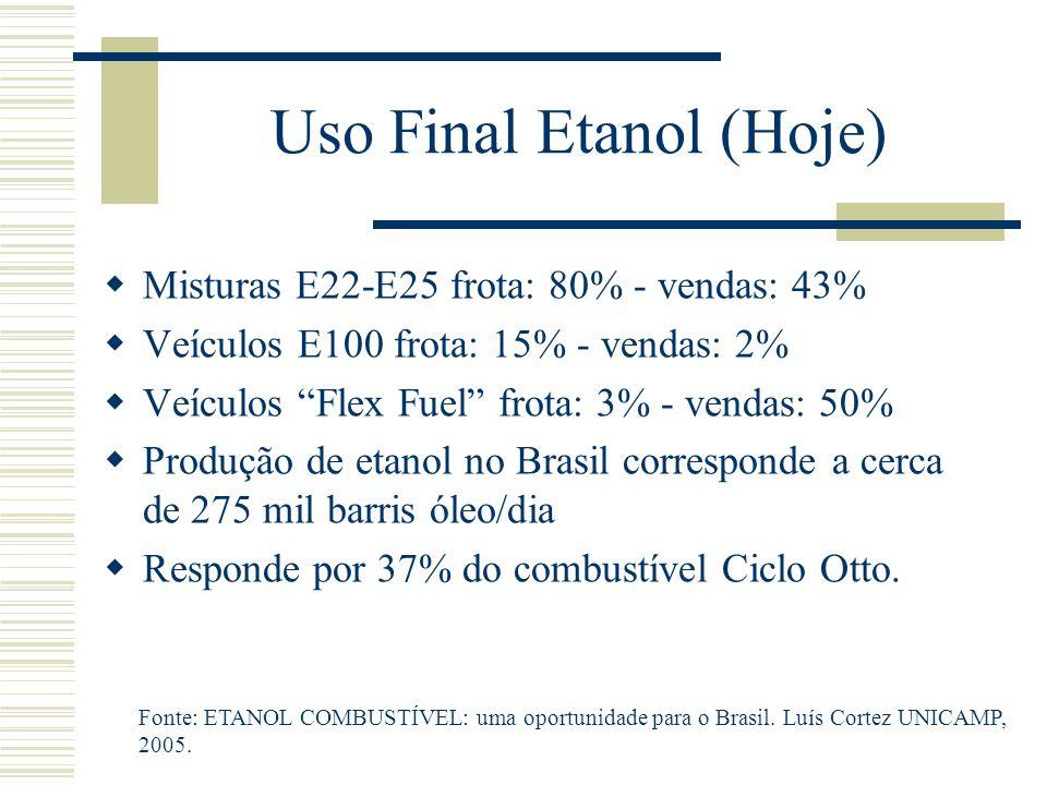 Uso Final Etanol (Hoje)