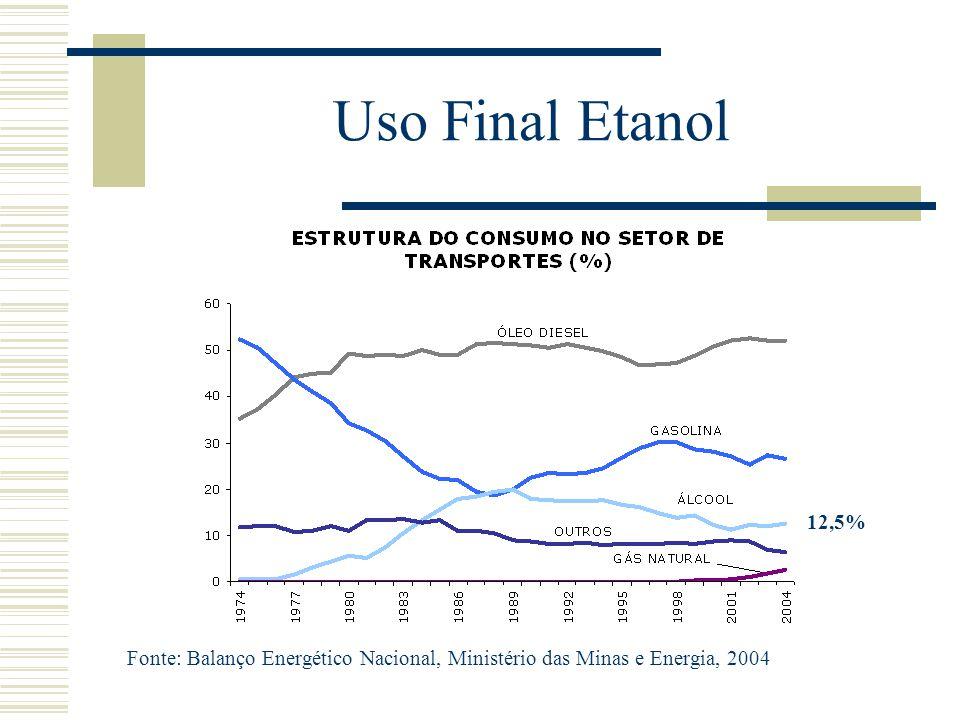 Uso Final Etanol 12,5% Fonte: Balanço Energético Nacional, Ministério das Minas e Energia, 2004