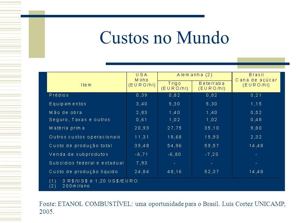 Custos no Mundo Fonte: ETANOL COMBUSTÍVEL: uma oportunidade para o Brasil.