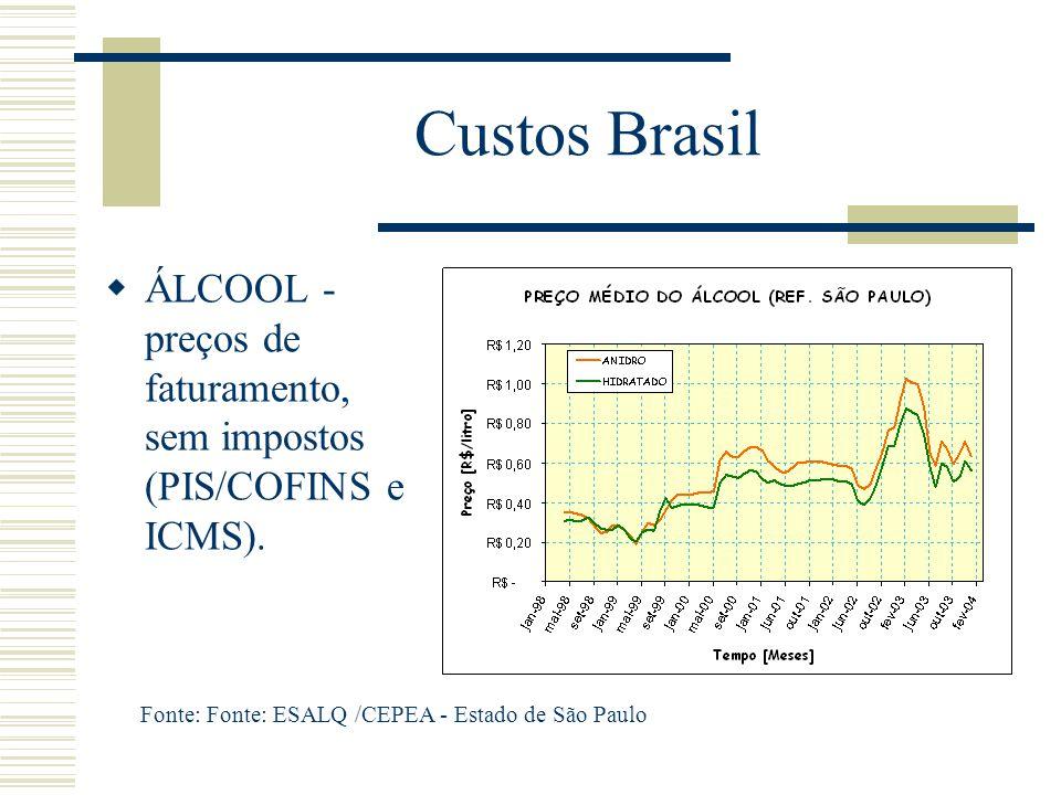 Custos Brasil ÁLCOOL - preços de faturamento, sem impostos (PIS/COFINS e ICMS).
