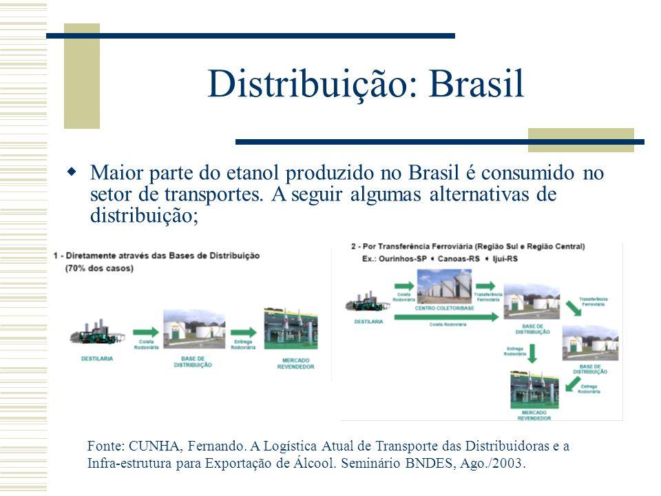 Distribuição: Brasil Maior parte do etanol produzido no Brasil é consumido no setor de transportes. A seguir algumas alternativas de distribuição;