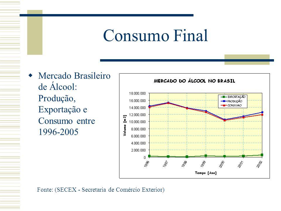 Consumo Final Mercado Brasileiro de Álcool: Produção, Exportação e Consumo entre 1996-2005.