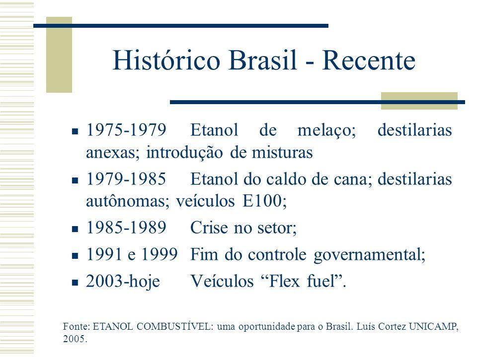 Histórico Brasil - Recente