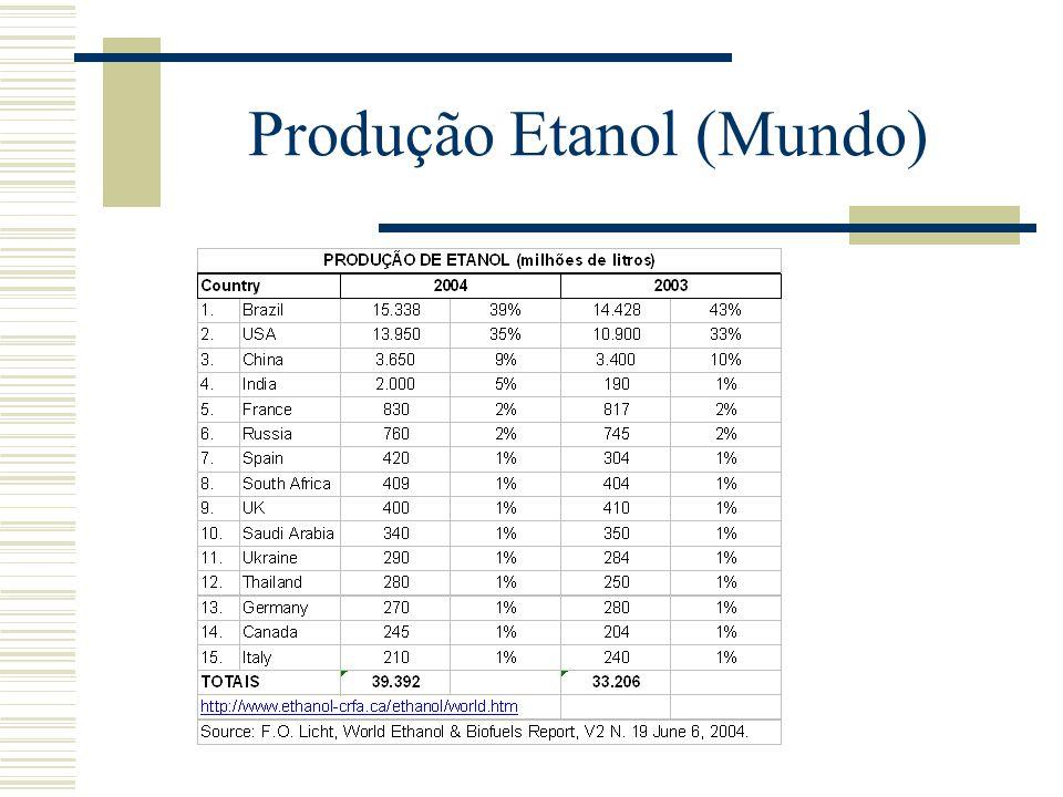 Produção Etanol (Mundo)