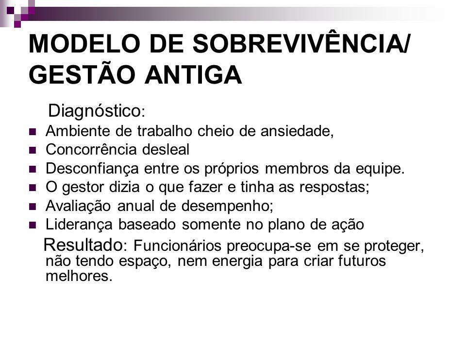 MODELO DE SOBREVIVÊNCIA/ GESTÃO ANTIGA