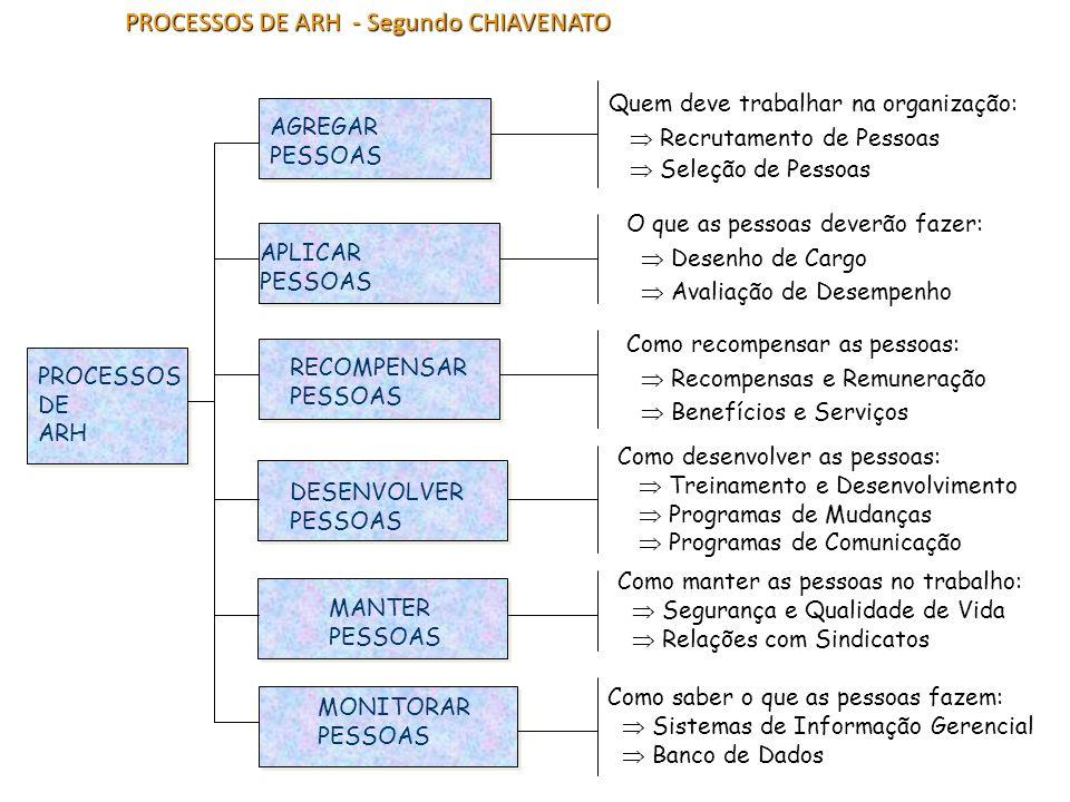 PROCESSOS DE ARH - Segundo CHIAVENATO