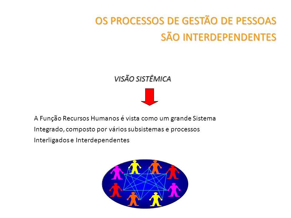 OS PROCESSOS DE GESTÃO DE PESSOAS SÃO INTERDEPENDENTES