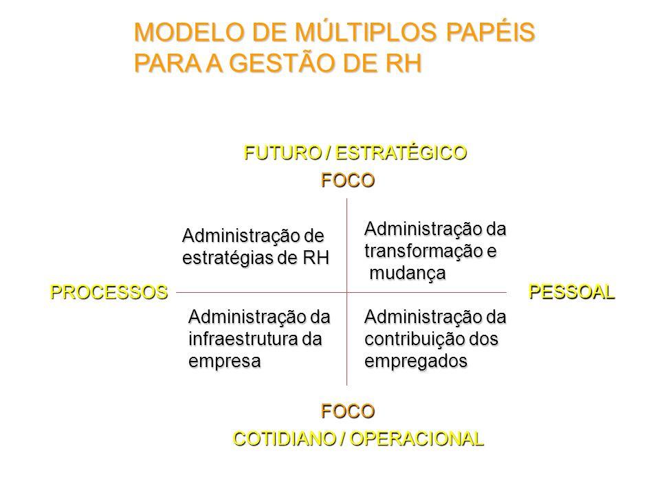 MODELO DE MÚLTIPLOS PAPÉIS PARA A GESTÃO DE RH