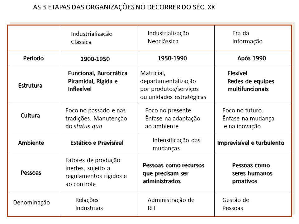 AS 3 ETAPAS DAS ORGANIZAÇÕES NO DECORRER DO SÉC. XX