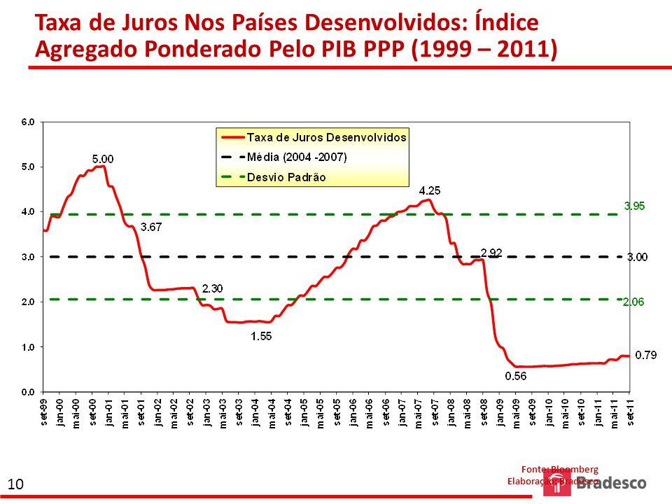 Taxa de Juros Nos Países Desenvolvidos: Índice Agregado Ponderado Pelo PIB PPP (1999 – 2011)