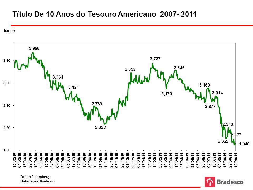 Termos de Troca no Brasil: Preços de Exportação / Preços de Importação (1999-2011)