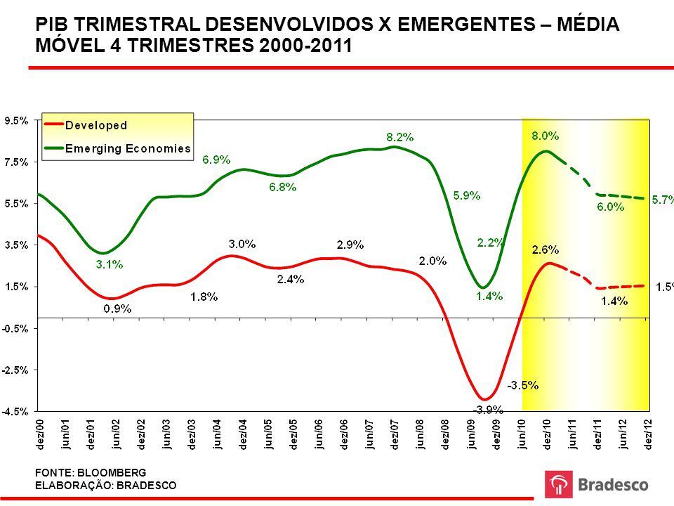 PIB TRIMESTRAL DESENVOLVIDOS X EMERGENTES – MÉDIA MÓVEL 4 TRIMESTRES 2000-2011