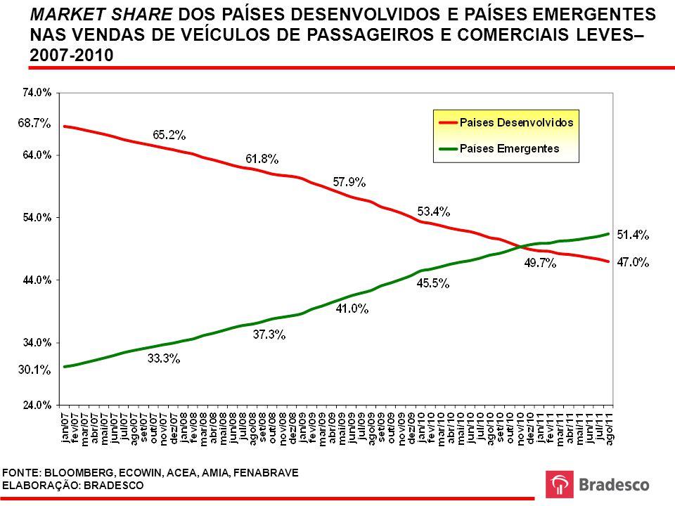 MARKET SHARE DOS PAÍSES DESENVOLVIDOS E PAÍSES EMERGENTES NAS VENDAS DE VEÍCULOS DE PASSAGEIROS E COMERCIAIS LEVES– 2007-2010