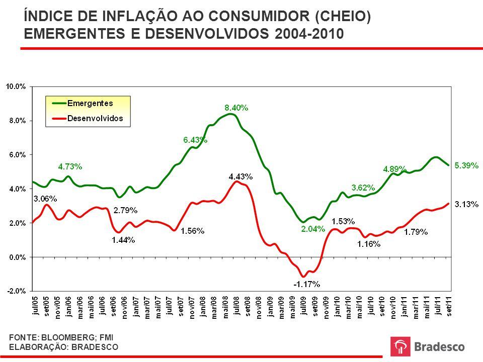 ÍNDICE DE INFLAÇÃO AO CONSUMIDOR (CHEIO) EMERGENTES E DESENVOLVIDOS 2004-2010