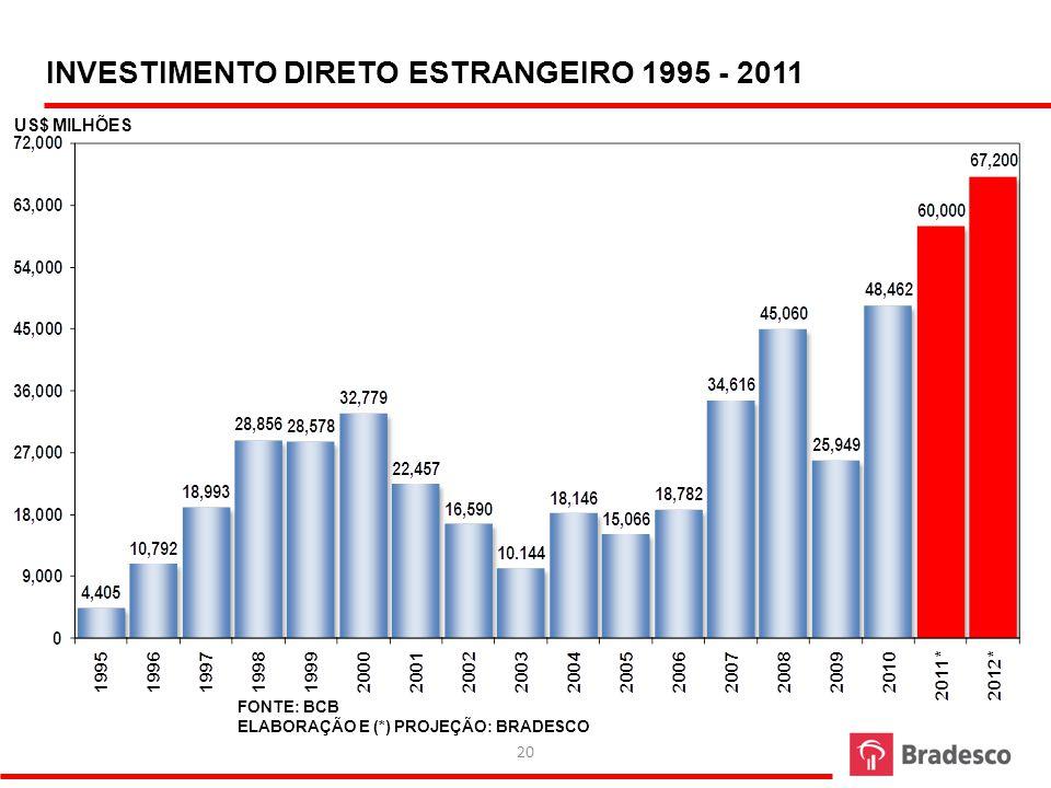 INVESTIMENTO DIRETO ESTRANGEIRO 1995 - 2011