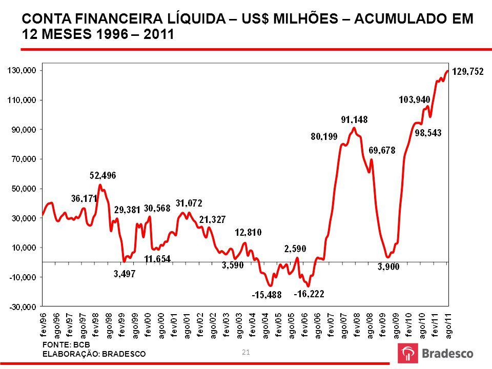 CONTA FINANCEIRA LÍQUIDA – US$ MILHÕES – ACUMULADO EM 12 MESES 1996 – 2011