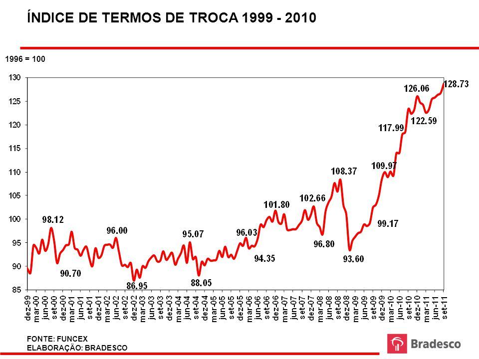 ÍNDICE DE TERMOS DE TROCA 1999 - 2010