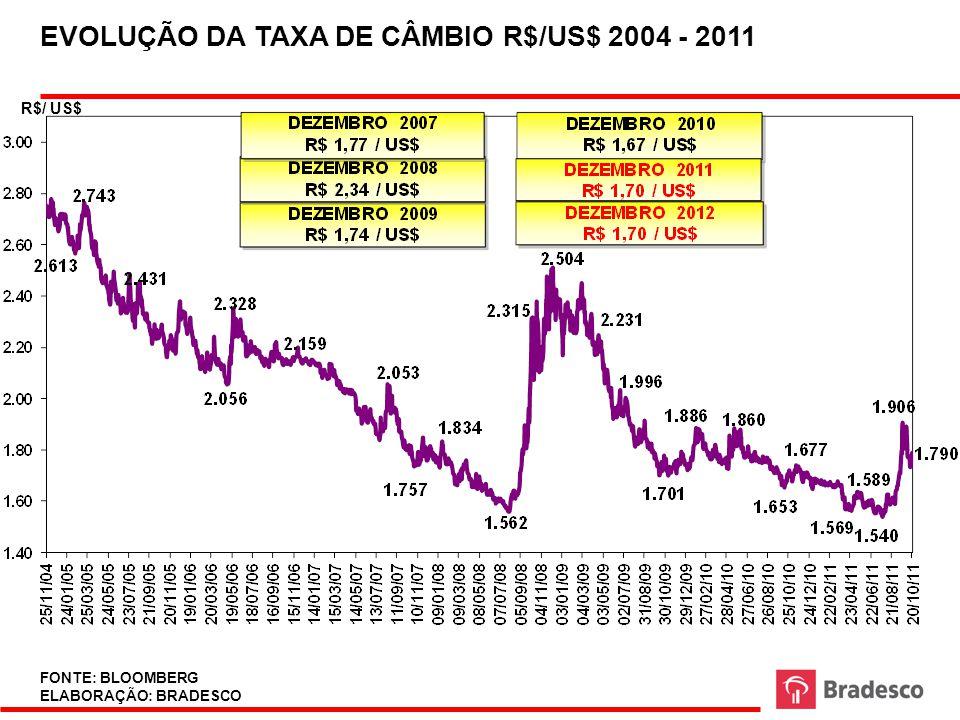 EVOLUÇÃO DA TAXA DE CÂMBIO R$/US$ 2004 - 2011