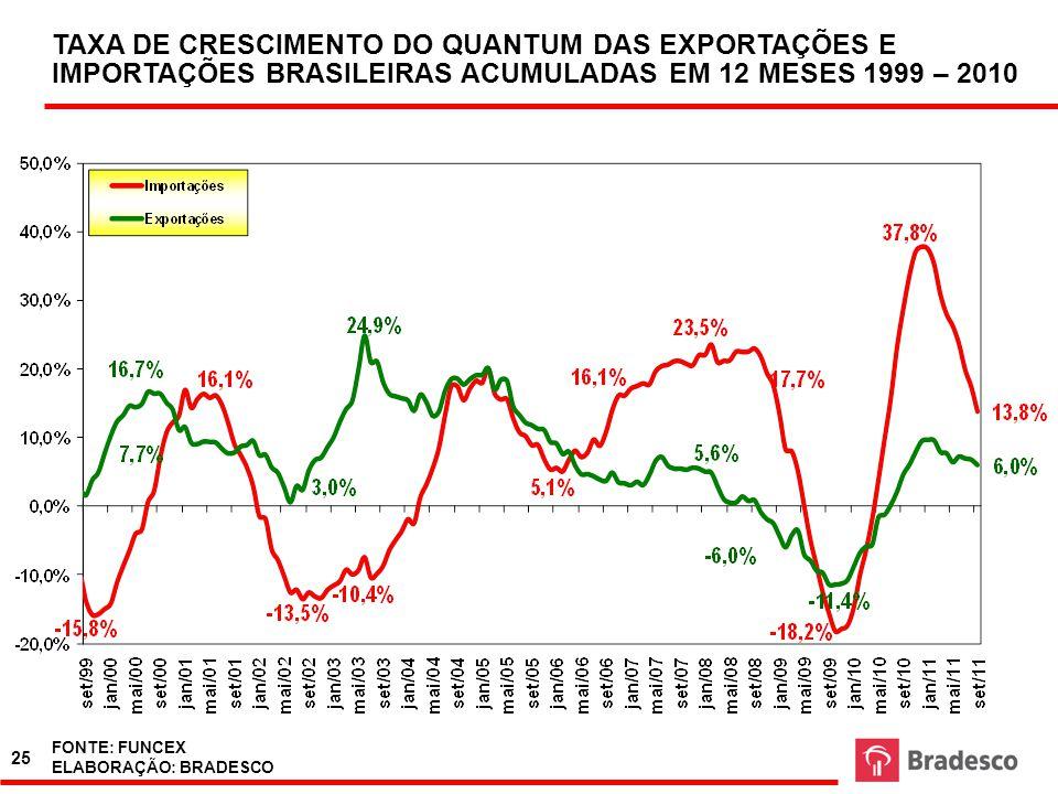TAXA DE CRESCIMENTO DO QUANTUM DAS EXPORTAÇÕES E IMPORTAÇÕES BRASILEIRAS ACUMULADAS EM 12 MESES 1999 – 2010