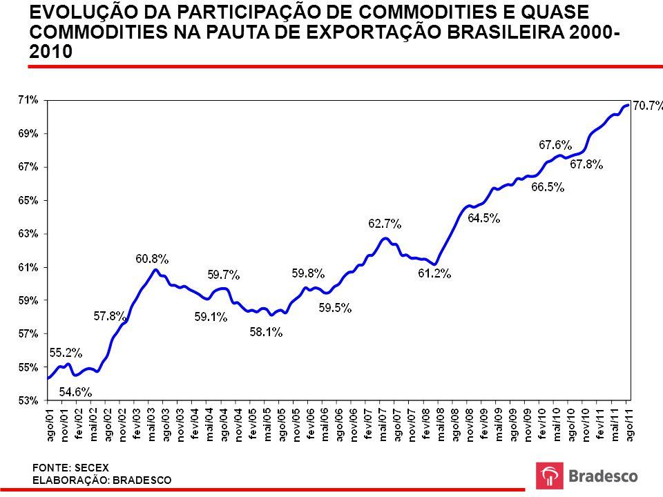 EVOLUÇÃO DA PARTICIPAÇÃO DE COMMODITIES E QUASE COMMODITIES NA PAUTA DE EXPORTAÇÃO BRASILEIRA 2000-2010