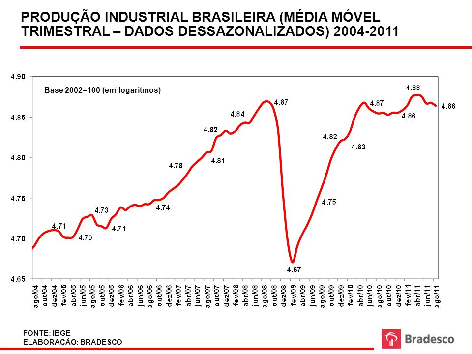PRODUÇÃO INDUSTRIAL BRASILEIRA (MÉDIA MÓVEL TRIMESTRAL – DADOS DESSAZONALIZADOS) 2004-2011